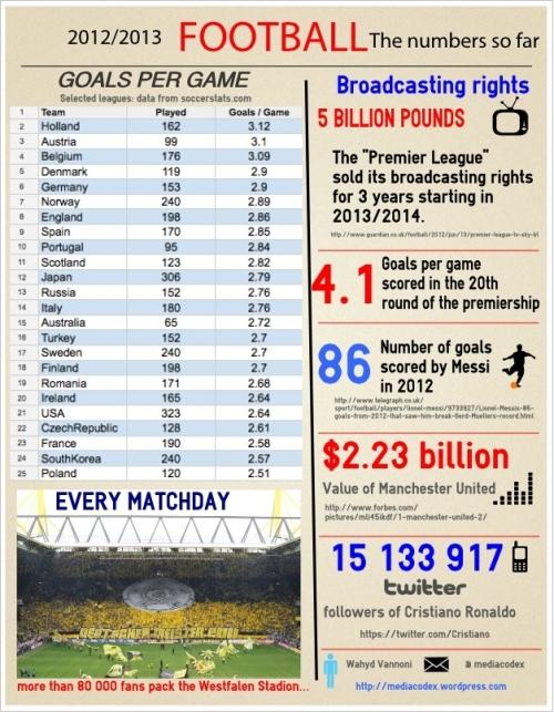 Football statistics for 2012.