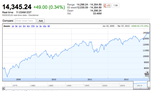 Obama's Dow Jones Performance