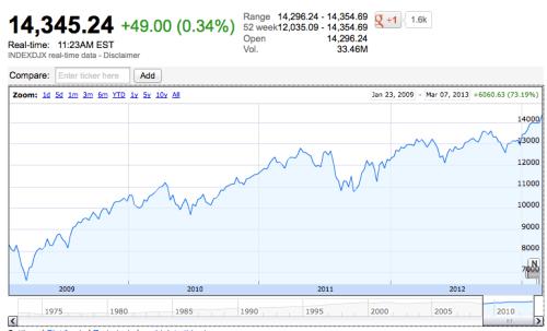 Obama's Dow Jones Performance