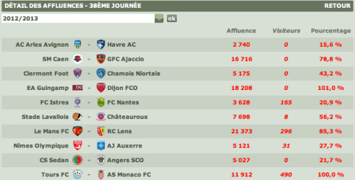Football: Monaco Meilleure Affluence en Deplacement