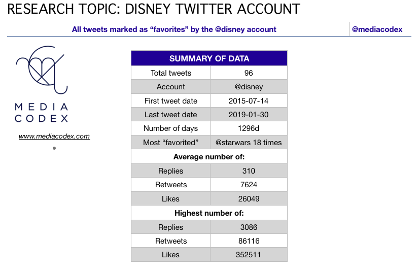 """List of All Tweets Marked as """"Favorites"""" by @disney"""